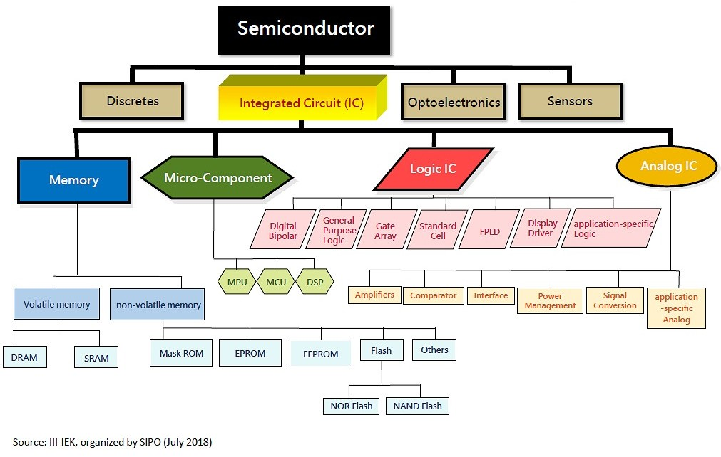 The Scope of Semiconductor Industry