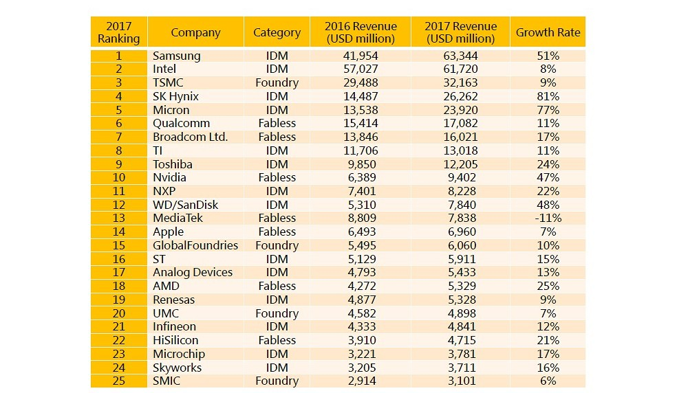 Semiconductor Industry Ranking - Smart Electronics Industry