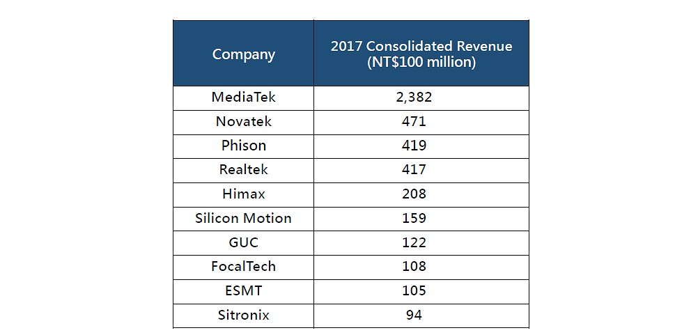 IC Design Industry Ranking - Smart Electronics Industry Project