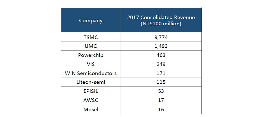 IC Foundry Industry Ranking - Smart Electronics Industry