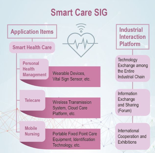 Click to Open:Smart Care SIG.pdf
